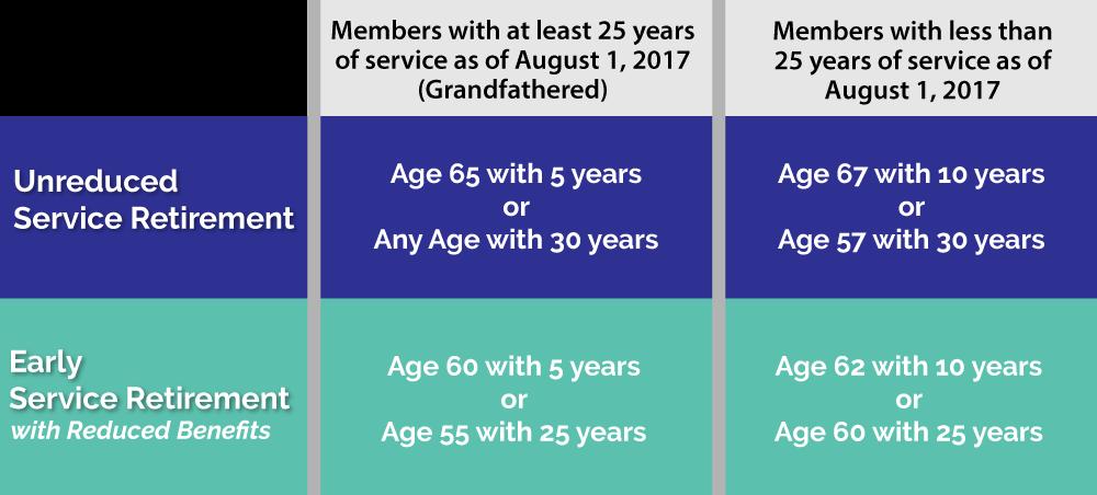 Service Retirement Eligibility Requirements